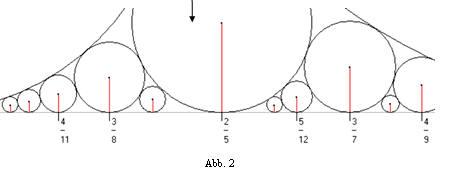 arbeit mathe 6 rationalen zahlen